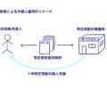 特定技能制度で外国人を雇用する際のポイント解説(分野共通)