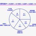 経営事項審査の評点対象項目と経審点数アップのポイント